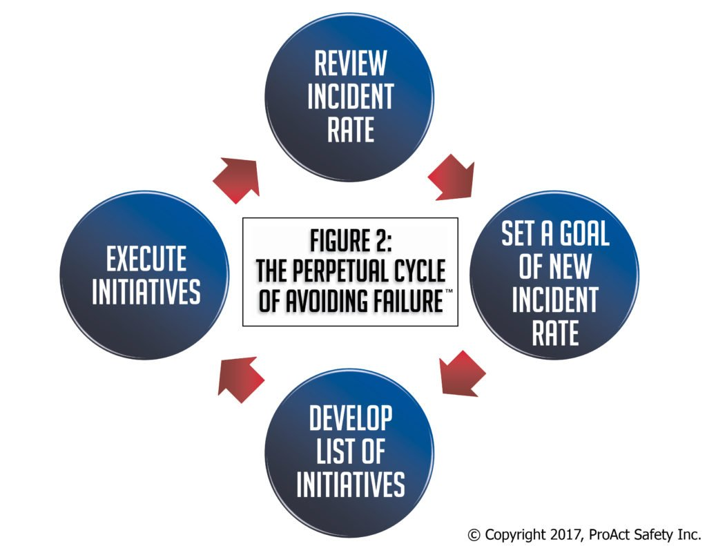 the perpetual cycle of avoiding failures