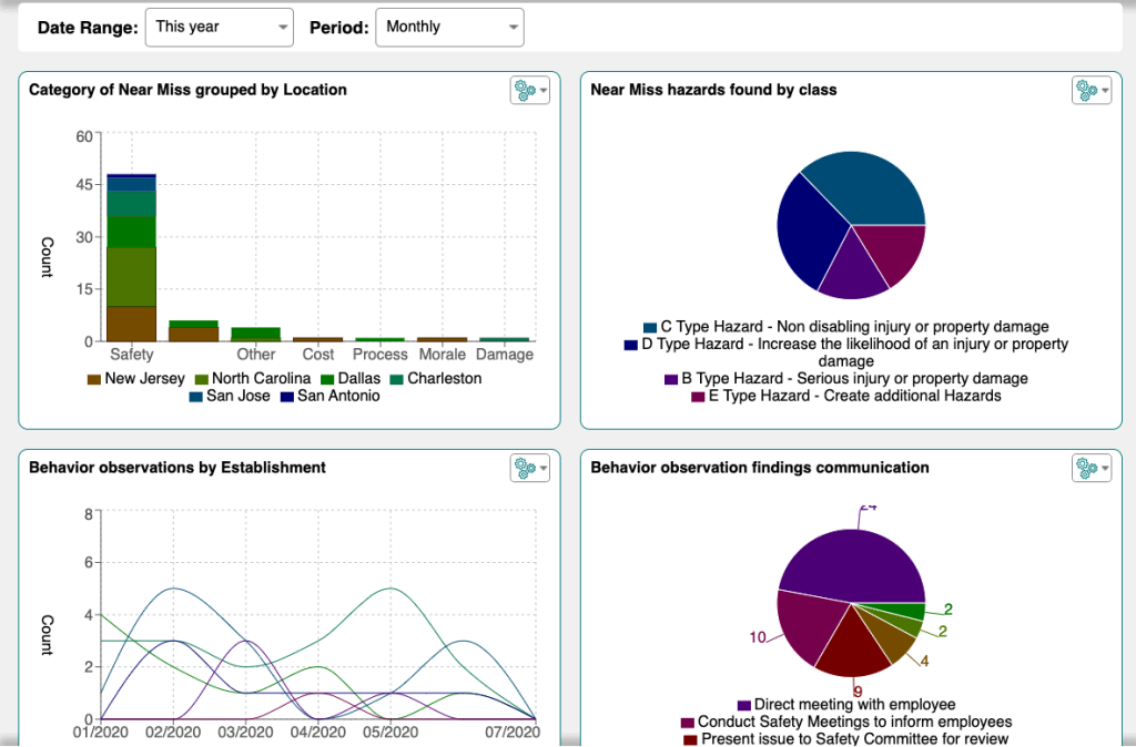 Near Miss and Behavior Observation Dashboard with Charts and graphs